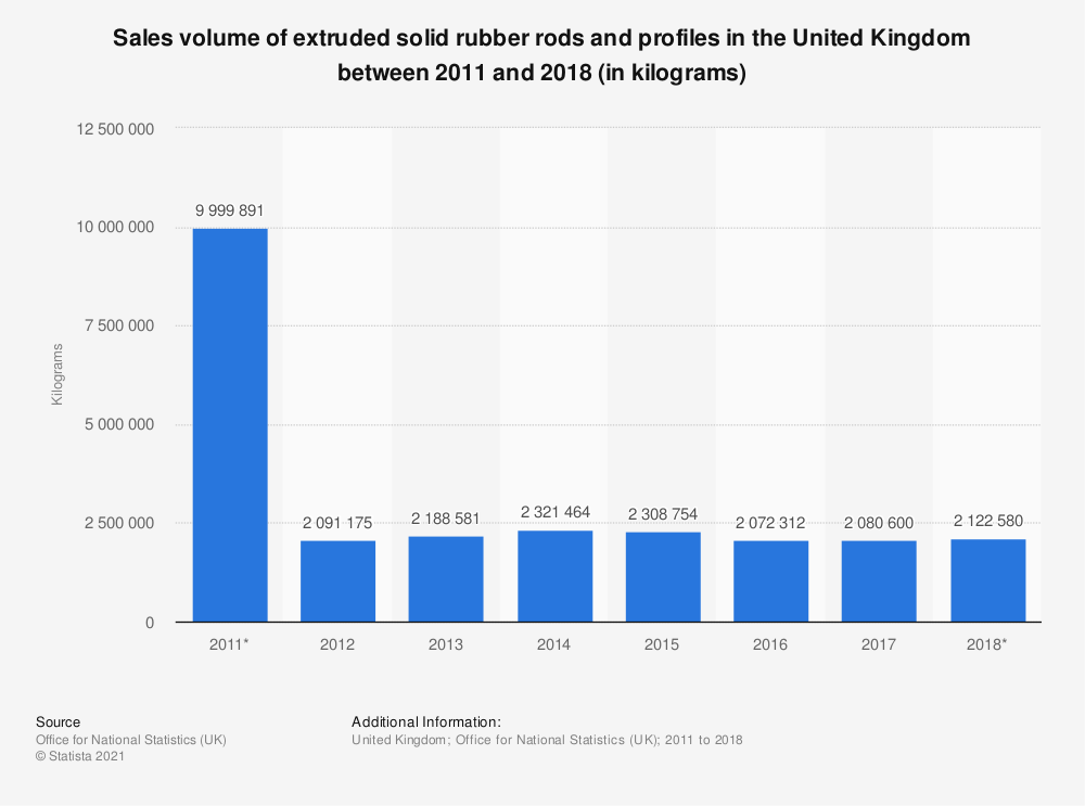 Statistic: Sales volume of extruded solid rubber rods and profiles in the United Kingdom between 2011 and 2018 (in kilograms) | Statista