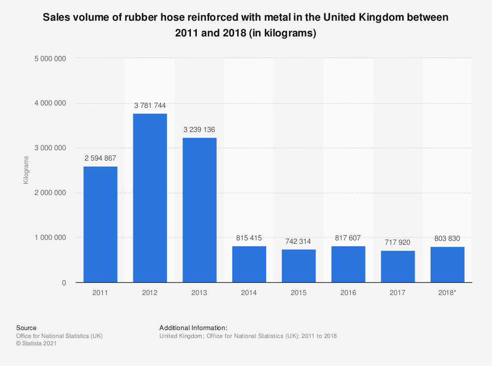 Statistic: Sales volume of rubber hose reinforced with metal in the United Kingdom between 2011 and 2018 (in kilograms) | Statista