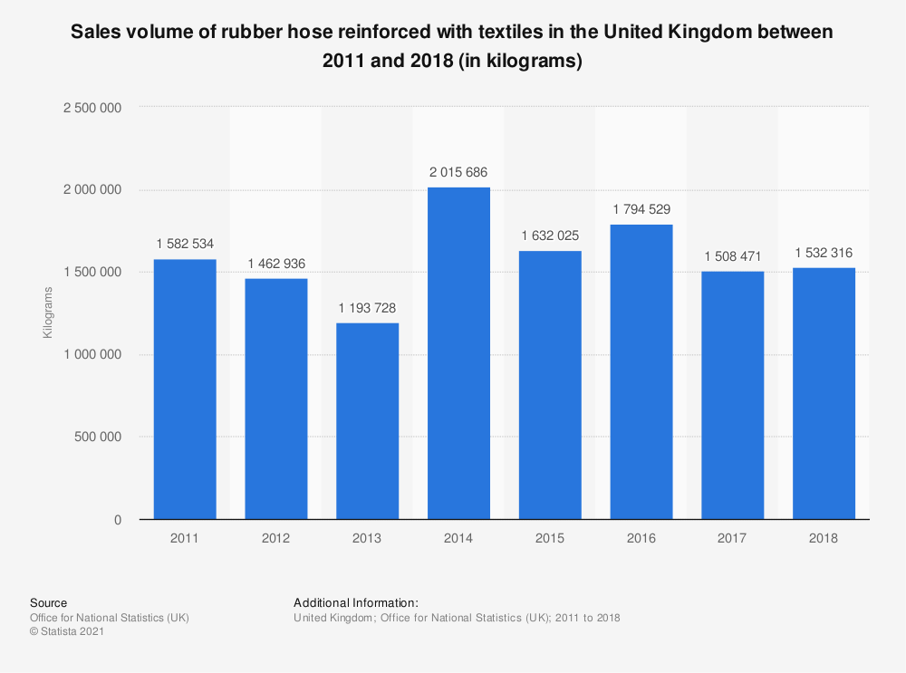 Statistic: Sales volume of rubber hose reinforced with textiles in the United Kingdom between 2011 and 2018 (in kilograms) | Statista