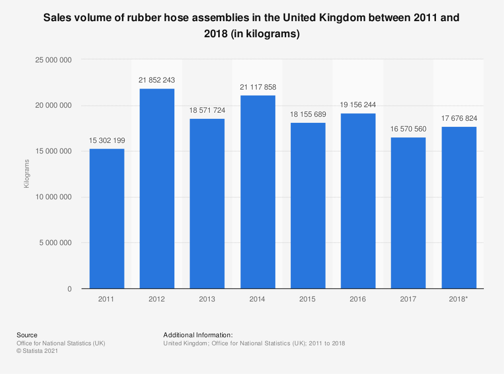 Statistic: Sales volume of rubber hose assemblies in the United Kingdom between 2011 and 2017 (in kilograms) | Statista