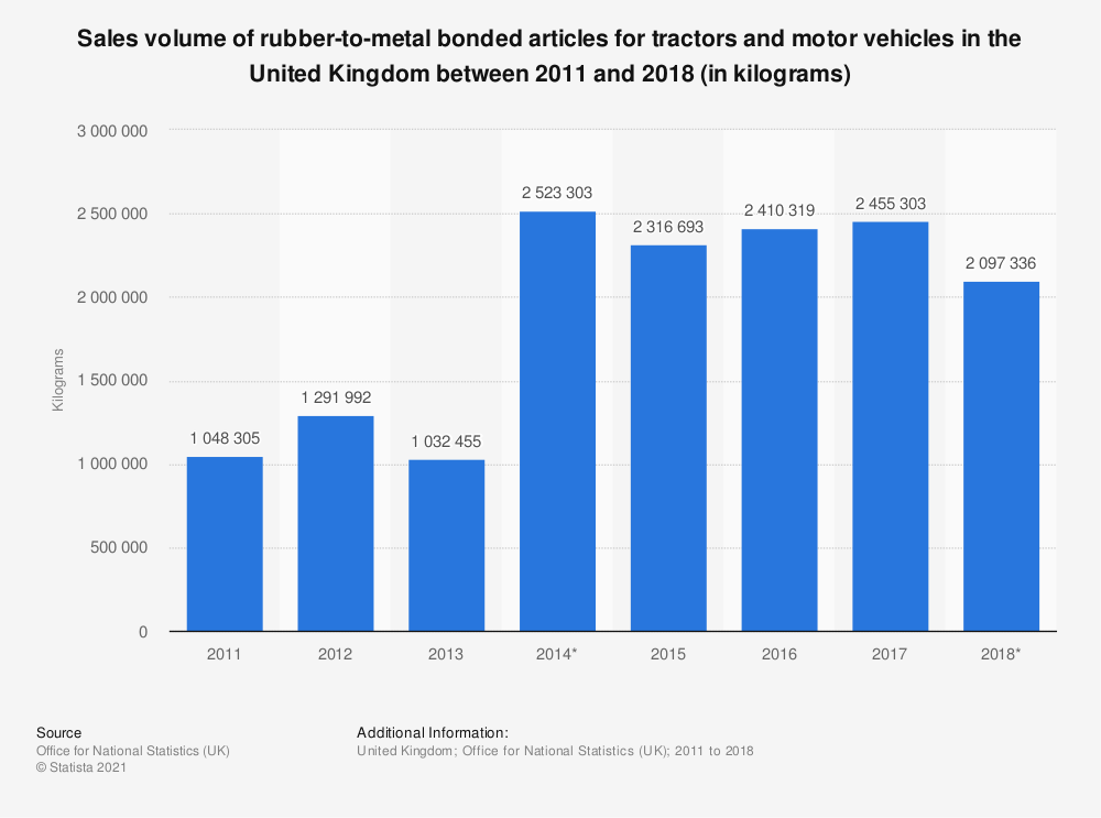 Statistic: Sales volume of rubber-to-metal bonded articles for tractors and motor vehicles in the United Kingdom between 2011 and 2017 (in kilograms) | Statista