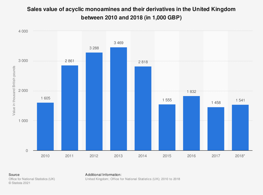 Statistic: Sales value of acyclic monoamines and their derivatives in the United Kingdom between 2010 and 2017 (in 1,000 GBP) | Statista