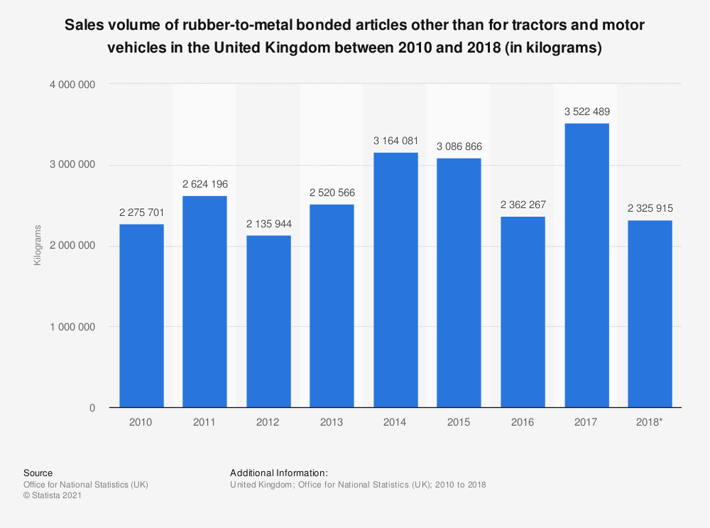 Statistic: Sales volume of rubber-to-metal bonded articles other than for tractors and motor vehicles in the United Kingdom between 2010 and 2018 (in kilograms) | Statista