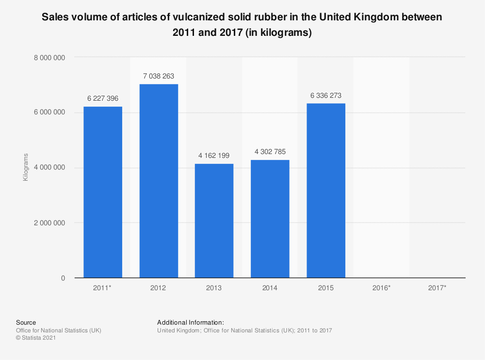 Statistic: Sales volume of articles of vulcanized solid rubber in the United Kingdom between 2011 and 2017 (in kilograms) | Statista