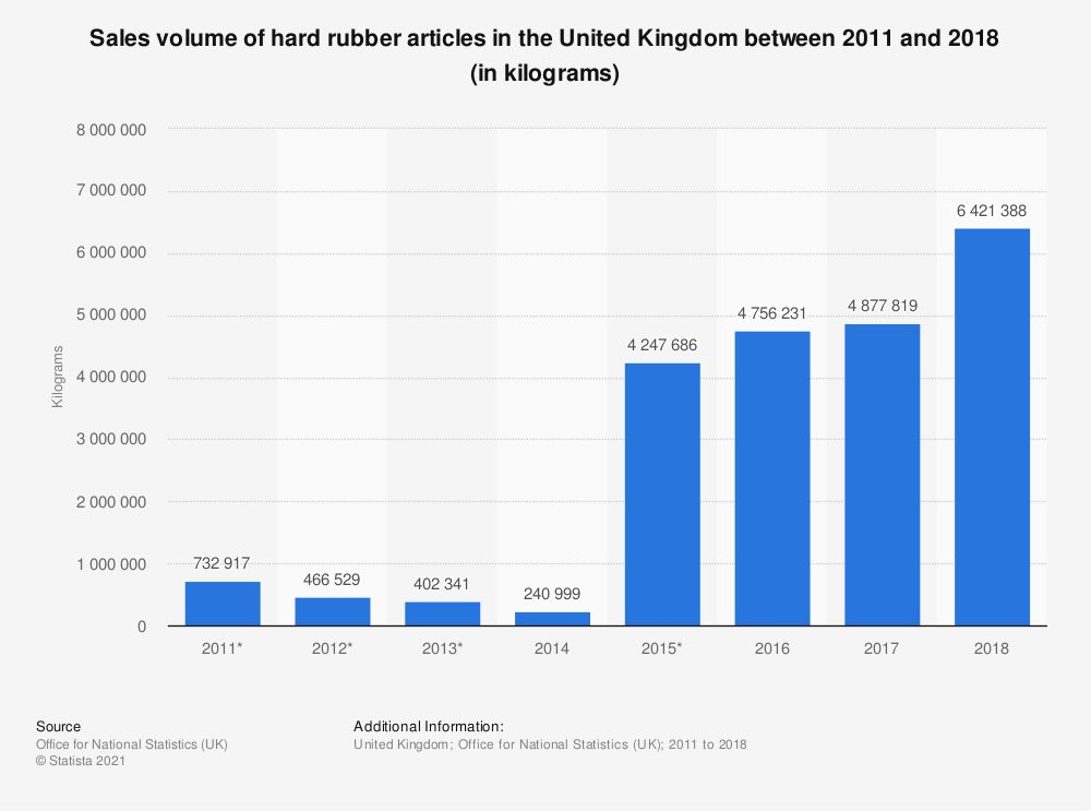Statistic: Sales volume of hard rubber articles in the United Kingdom between 2011 and 2018 (in kilograms) | Statista