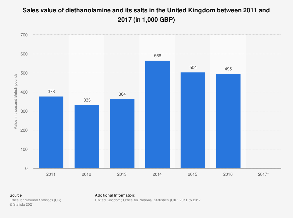 Statistic: Sales value of diethanolamine and its salts in the United Kingdom between 2011 and 2017 (in 1,000 GBP) | Statista