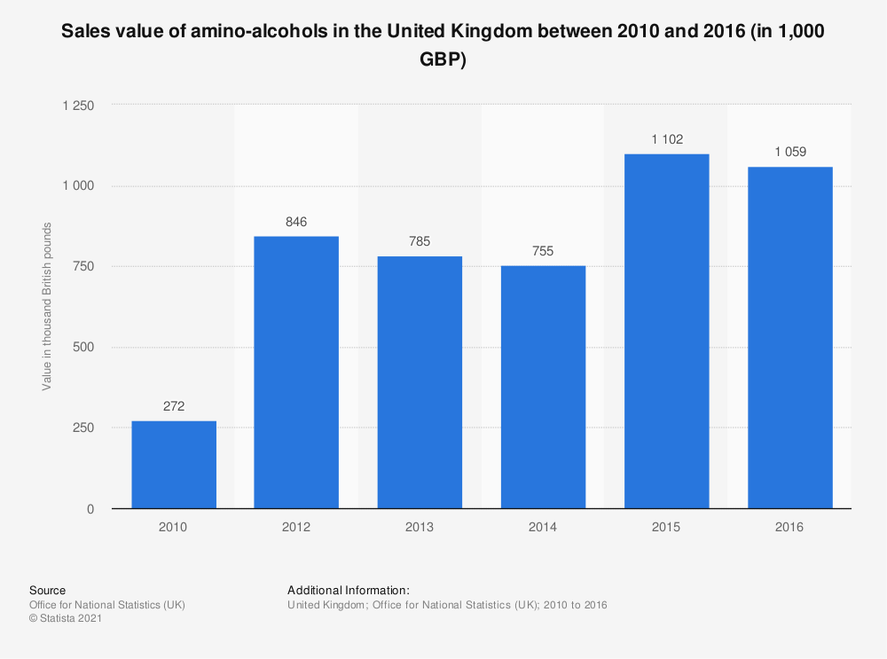 Statistic: Sales value of amino-alcohols in the United Kingdom between 2010 and 2016 (in 1,000 GBP) | Statista