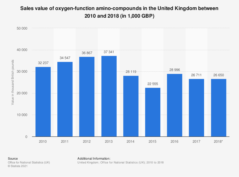 Statistic: Sales value of oxygen-function amino-compounds in the United Kingdom between 2010 and 2017 (in 1,000 GBP) | Statista
