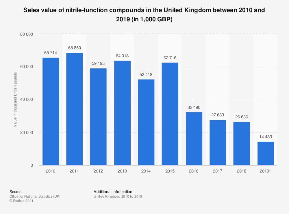 Statistic: Sales value of nitrile-function compounds in the United Kingdom between 2010 and 2018 (in 1,000 GBP) | Statista