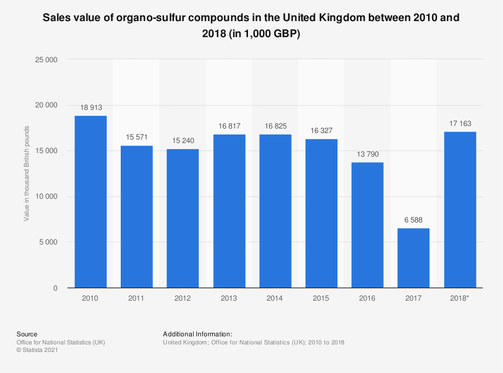 Statistic: Sales value of organo-sulfur compounds in the United Kingdom between 2010 and 2018 (in 1,000 GBP) | Statista