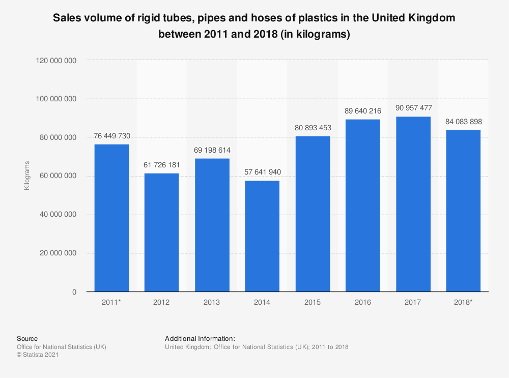 Statistic: Sales volume of rigid tubes, pipes and hoses of plastics in the United Kingdom between 2010 and 2017 (in kilograms) | Statista