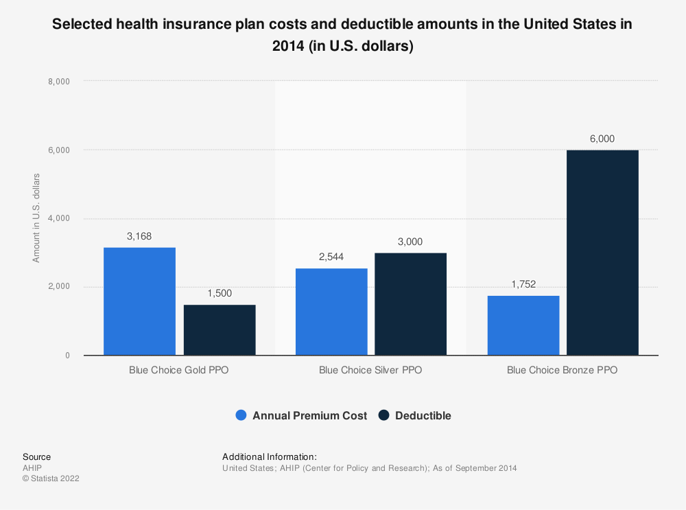 Statistic: Selected health insurance plan costs and deductible amounts in the United States in 2014 (in U.S. dollars) | Statista