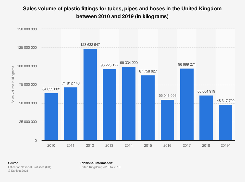 Statistic: Sales volume of plastic fittings for tubes, pipes and hoses in the United Kingdom between 2010 and 2017 (in kilograms) | Statista