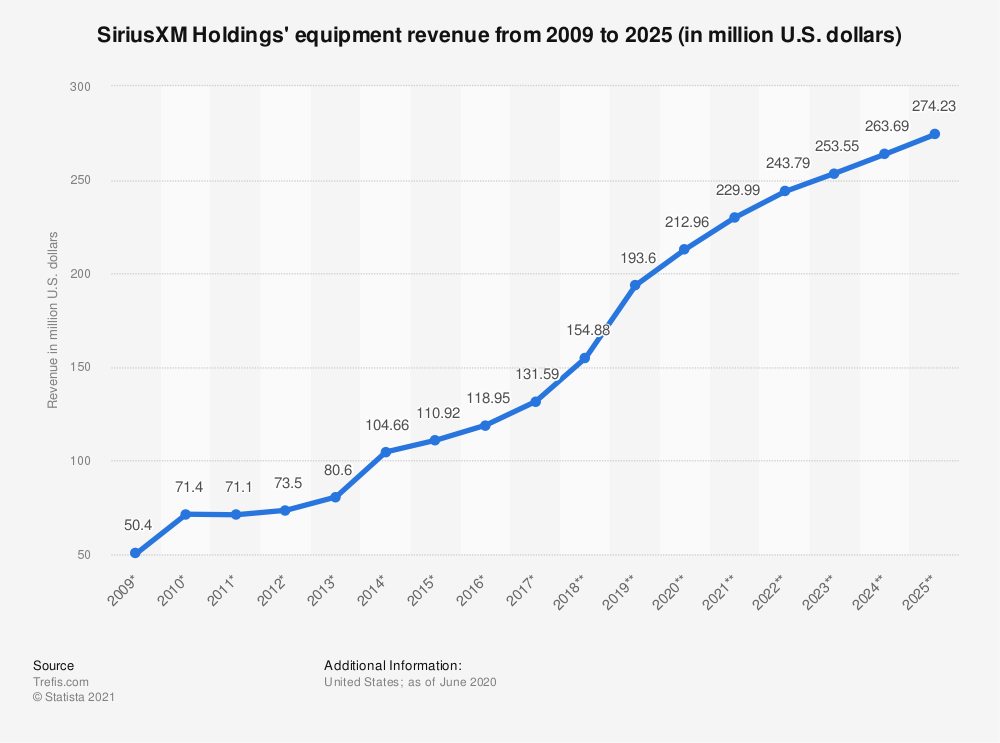 Statistic: SiriusXM Holdings' equipment revenue from 2009 to 2025 (in million U.S. dollars) | Statista