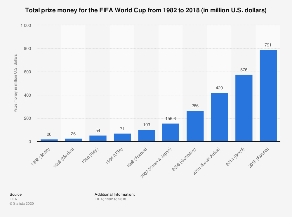 Statistic: Total prize money for the FIFA World Cup from 1982 to 2018 (in million U.S. dollars) | Statista