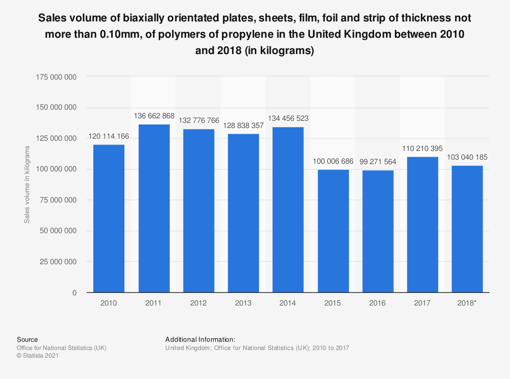 Statistic: Sales volume of biaxially orientated plates, sheets, film, foil and strip of thickness not more than 0.10mm, of polymers of propylene in the United Kingdom between 2010 and 2018 (in kilograms) | Statista
