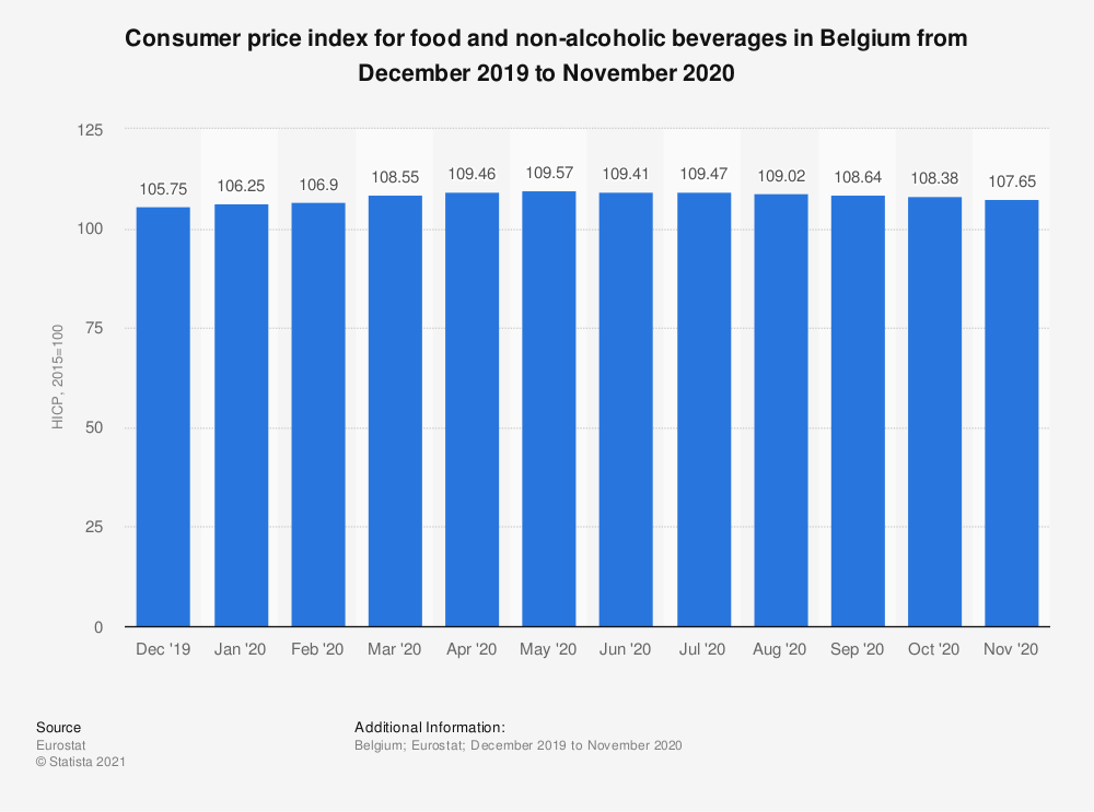 Statistic: Consumer price index for food and non-alcoholic beverages in Belgium from October 2017 to September 2018 | Statista