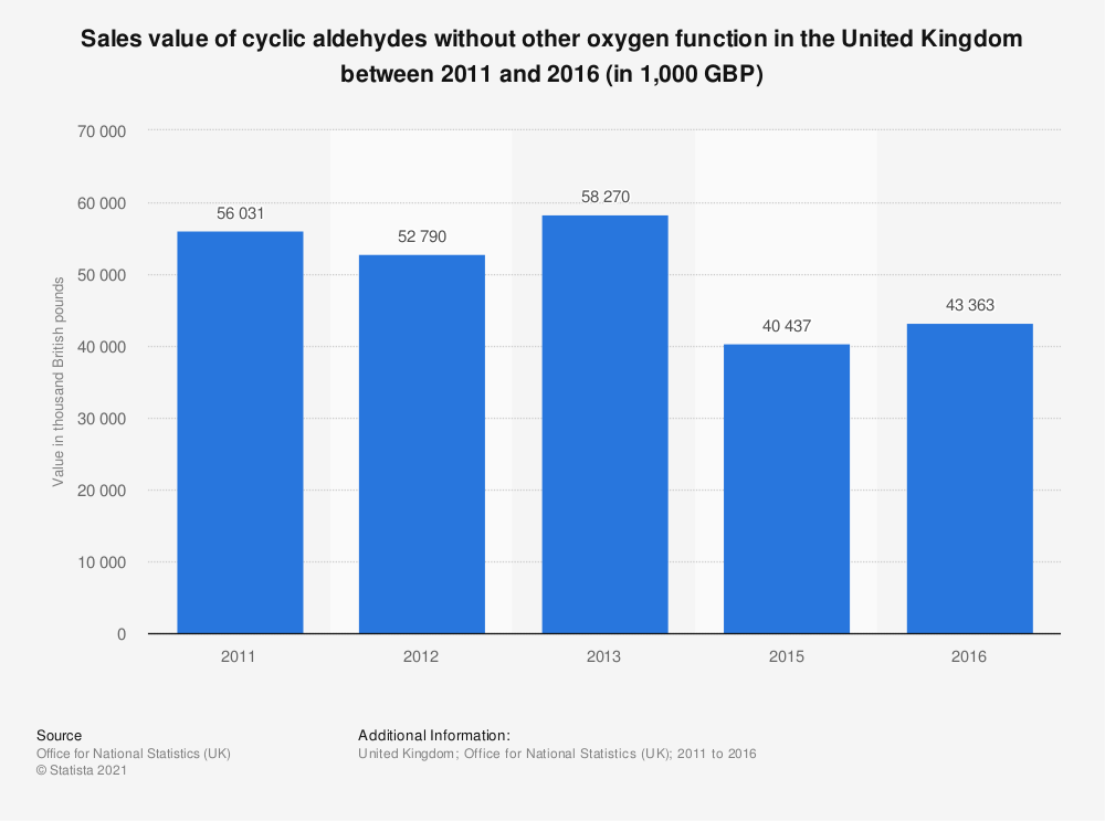 Statistic: Sales value of cyclic aldehydes without other oxygen function in the United Kingdom between 2011 and 2017 (in 1,000 GBP) | Statista