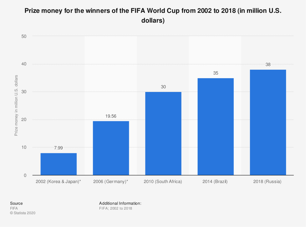 Statistic: Prize money for the winners of the FIFA World Cup from 2002 to 2018 (in million U.S. dollars) | Statista