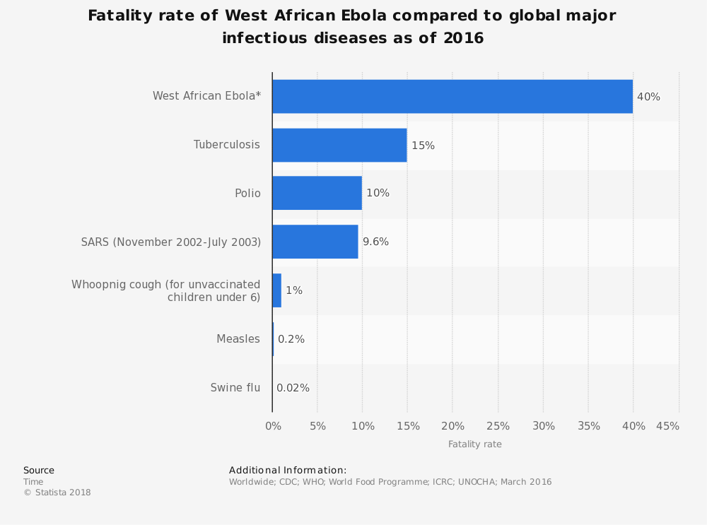 Statistic: Fatality rate of West African Ebola compared to global major infectious diseases as of 2016 | Statista