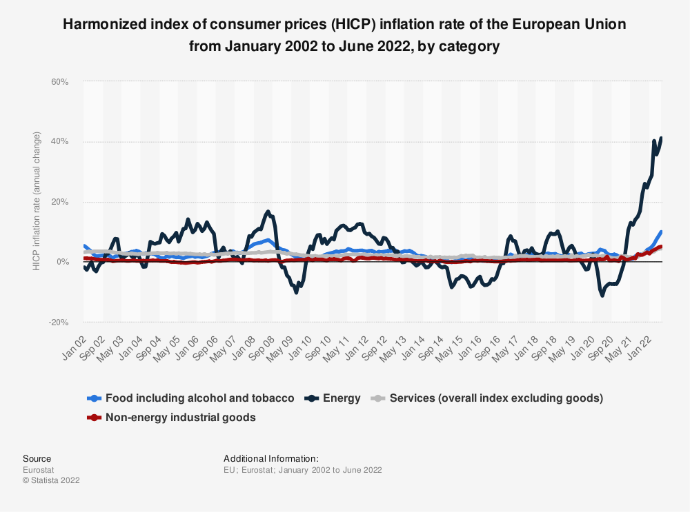 Statistic: Monthly inflation rate in the European Union 28 from January to December 2018 (HICP compared to same month in the previous year) | Statista