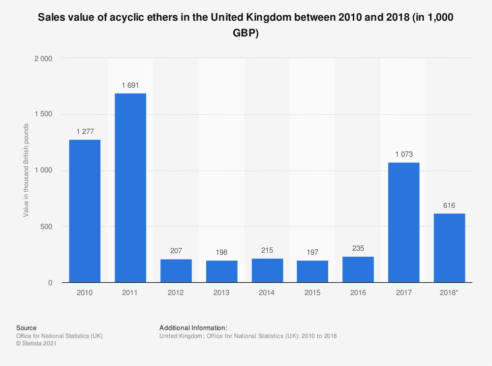Statistic: Sales value of acyclic ethers in the United Kingdom between 2010 and 2017 (in 1,000 GBP) | Statista