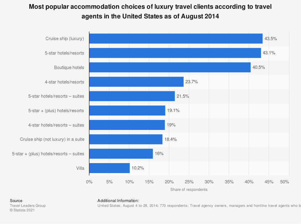 Statistic: Most popular accommodation choices of luxury travel clients according to travel agents in the United States as of August 2014 | Statista