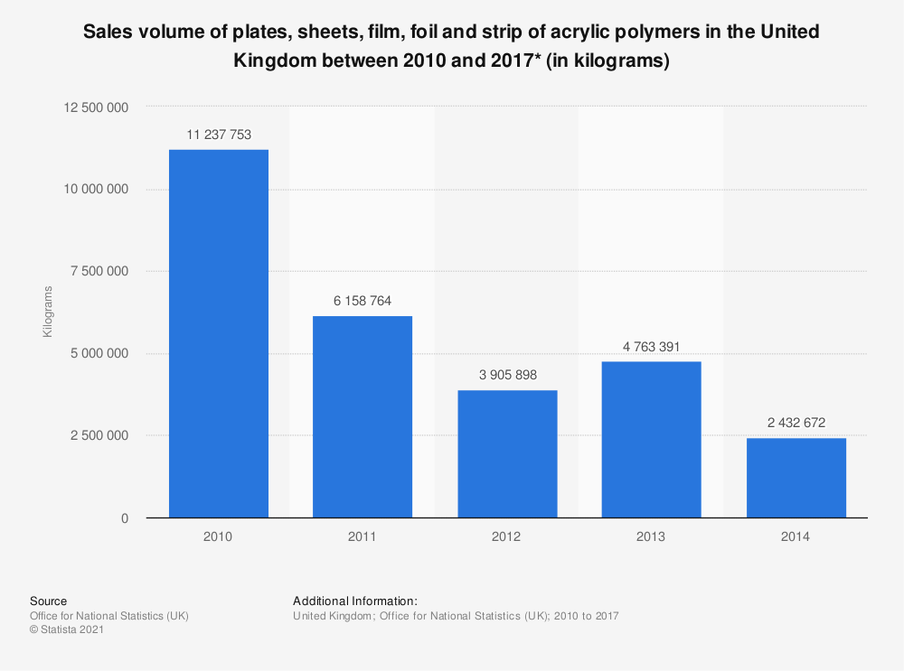 Statistic: Sales volume of plates, sheets, film, foil and strip of acrylic polymers in the United Kingdom between 2010 and 2017* (in kilograms) | Statista