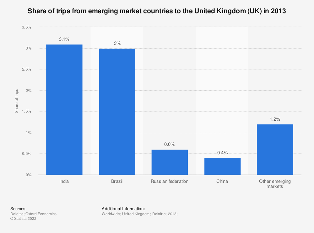 Statistic: Share of trips from emerging market countries to the United Kingdom (UK) in 2013 | Statista