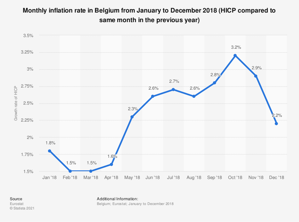 Statistic: Monthly inflation rate in Belgium from January to December 2018 (HICP compared to same month in the previous year) | Statista