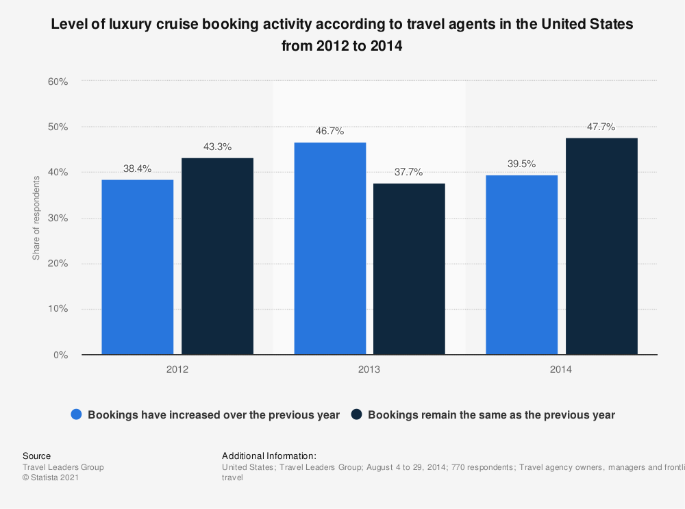 Statistic: Level of luxury cruise booking activity according to travel agents in the United States from 2012 to 2014 | Statista