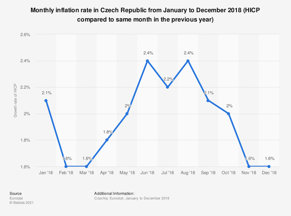 Statistic: Monthly inflation rate in Czech Republic from January to December 2018 (HICP compared to same month in the previous year) | Statista