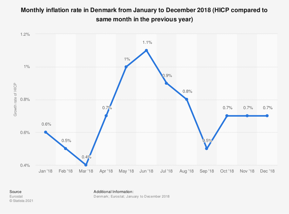 Statistic: Monthly inflation rate in Denmark from January to December 2018 (HICP compared to same month in the previous year) | Statista