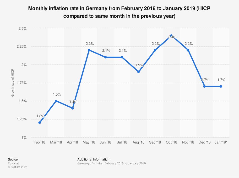 Statistic: Monthly inflation rate in Germany from February 2018 to January 2019 (HICP compared to same month in the previous year) | Statista