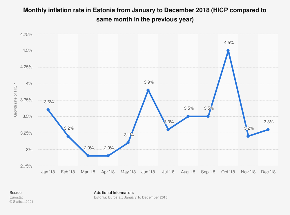 Statistic: Monthly inflation rate in Estonia from January to December 2018 (HICP compared to same month in the previous year) | Statista