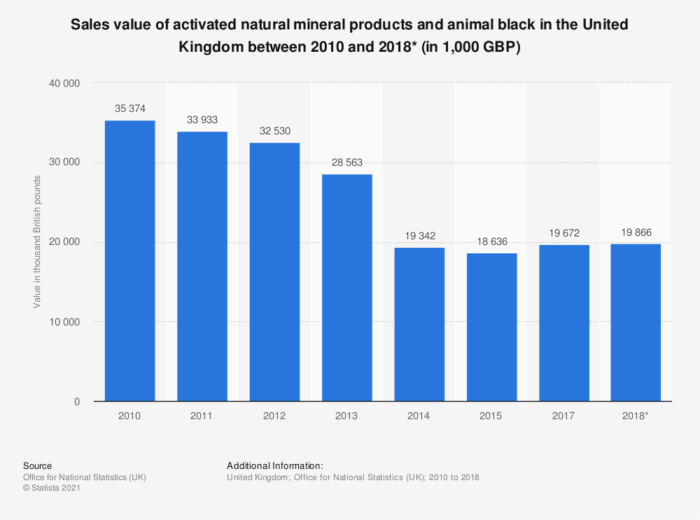 Statistic: Sales value of activated natural mineral products and animal black in the United Kingdom between 2010 and 2017* (in 1,000 GBP) | Statista