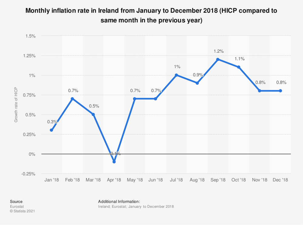 Statistic: Monthly inflation rate in Ireland from January to December 2018 (HICP compared to same month in the previous year) | Statista