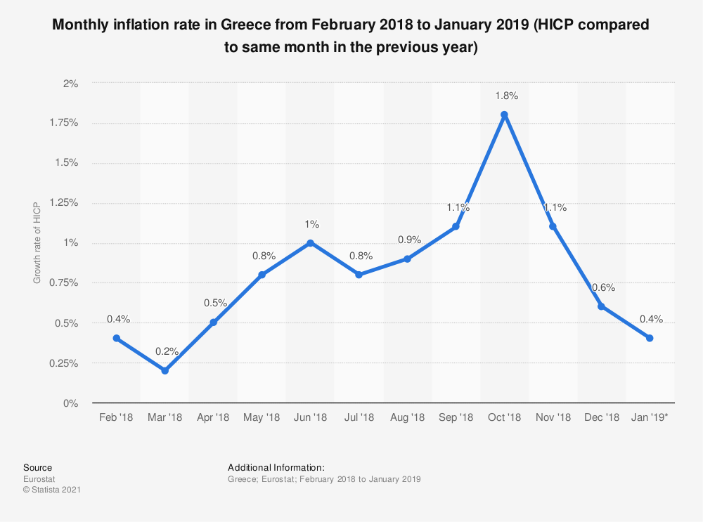 Statistic: Monthly inflation rate in Greece from February 2018 to January 2019 (HICP compared to same month in the previous year) | Statista