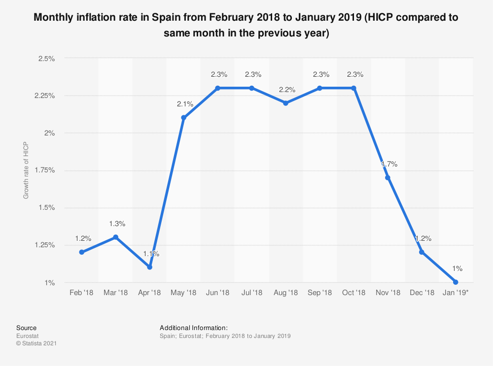 Statistic: Monthly inflation rate in Spain from February 2018 to January 2019 (HICP compared to same month in the previous year) | Statista