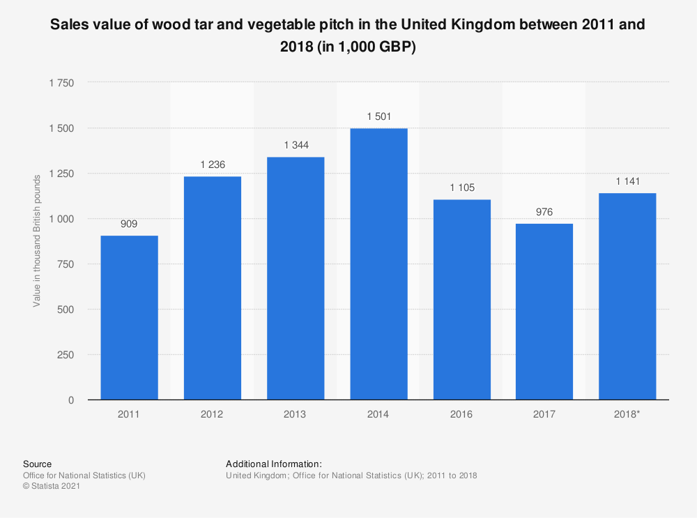 Statistic: Sales value of wood tar and vegetable pitch in the United Kingdom between 2010 and 2017 (in 1,000 GBP) | Statista