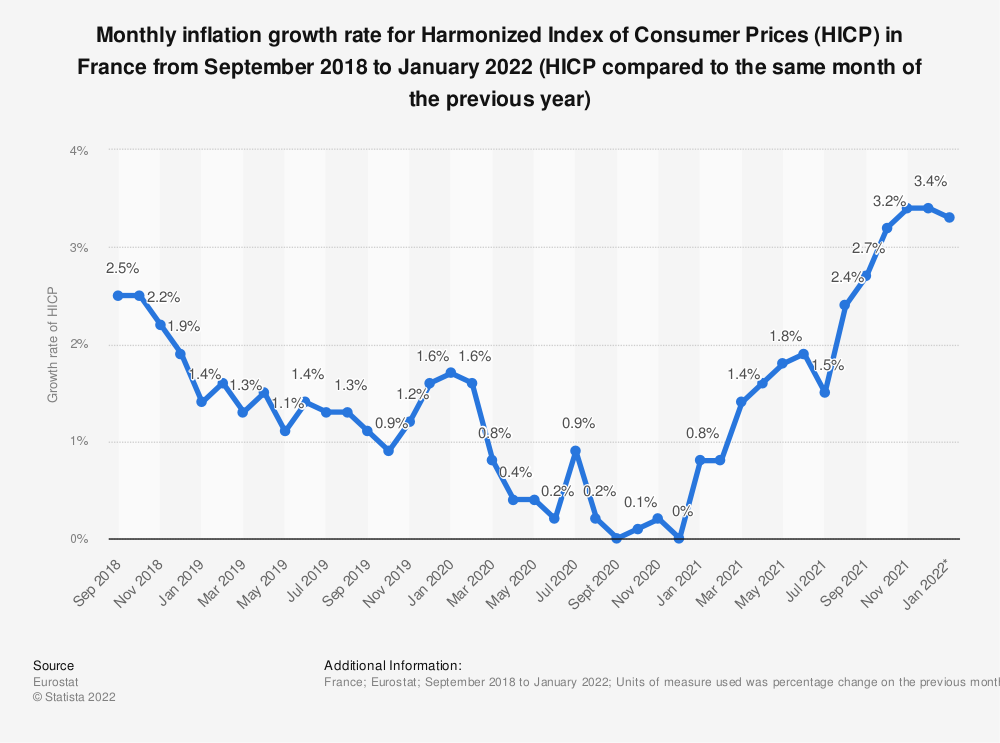 Statistic: Monthly inflation rate in France from February 2018 to January 2019 (HICP compared to same month in the previous year) | Statista