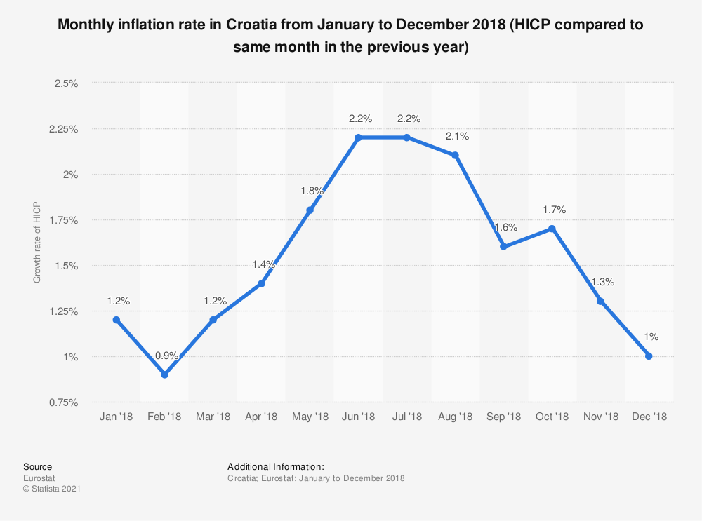Statistic: Monthly inflation rate in Croatia from January to December 2018 (HICP compared to same month in the previous year) | Statista
