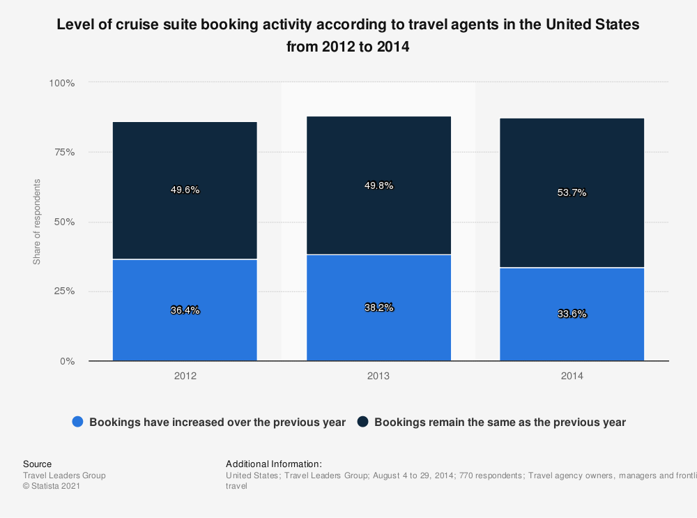 Statistic: Level of cruise suite booking activity according to travel agents in the United States from 2012 to 2014 | Statista