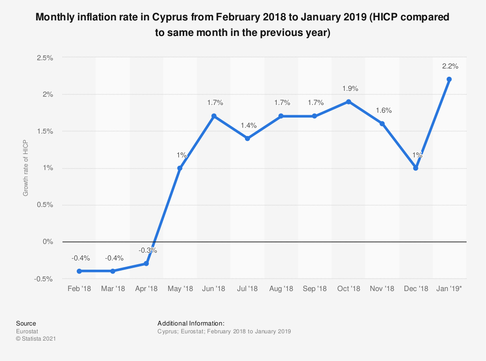 Statistic: Monthly inflation rate in Cyprus from February 2018 to January 2019 (HICP compared to same month in the previous year) | Statista