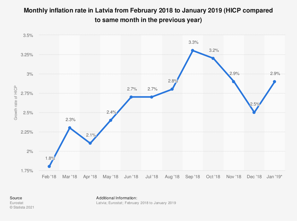 Statistic: Monthly inflation rate in Latvia from February 2018 to January 2019 (HICP compared to same month in the previous year) | Statista