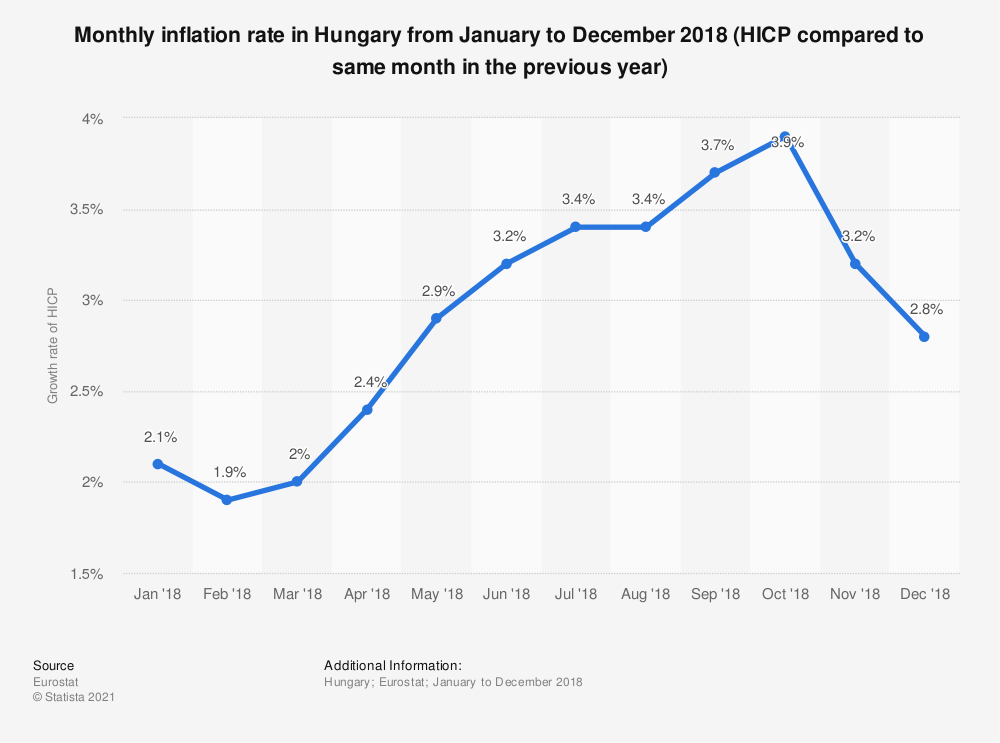 Statistic: Monthly inflation rate in Hungary from January to December 2018 (HICP compared to same month in the previous year) | Statista