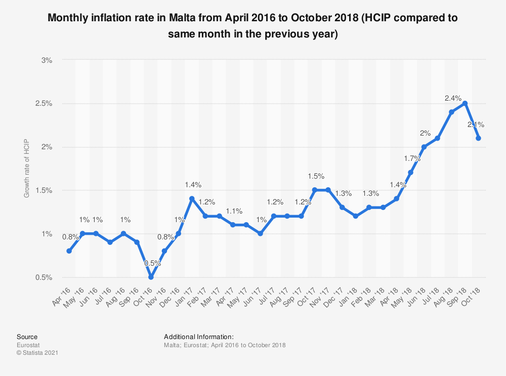 Statistic: Monthly inflation rate in Malta from April 2016 to October 2018 (HCIP compared to same month in the previous year) | Statista