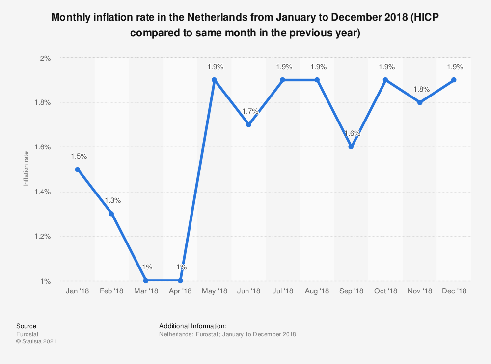Statistic: Monthly inflation rate in the Netherlands from January to December 2018 (HICP compared to same month in the previous year) | Statista