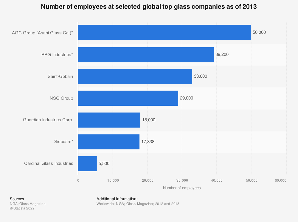 Statistic: Number of employees at selected global top glass companies as of 2013 | Statista