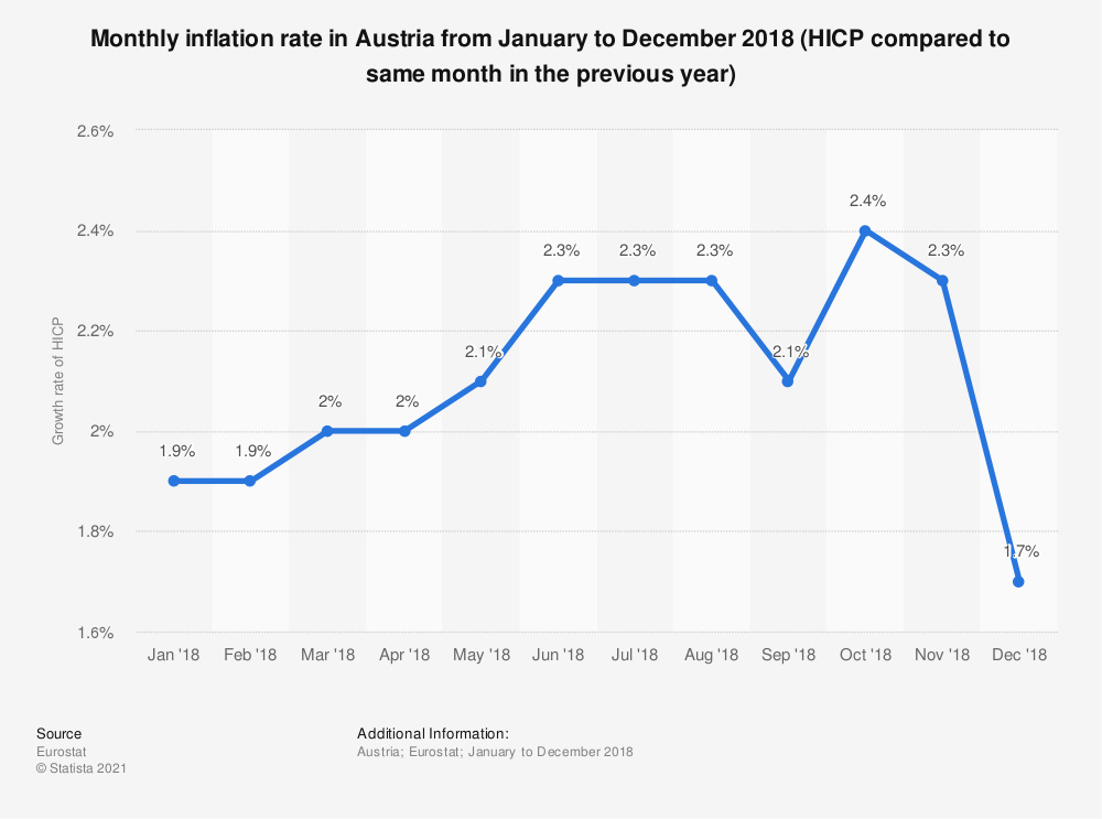Statistic: Monthly inflation rate in Austria from January to December 2018 (HICP compared to same month in the previous year) | Statista